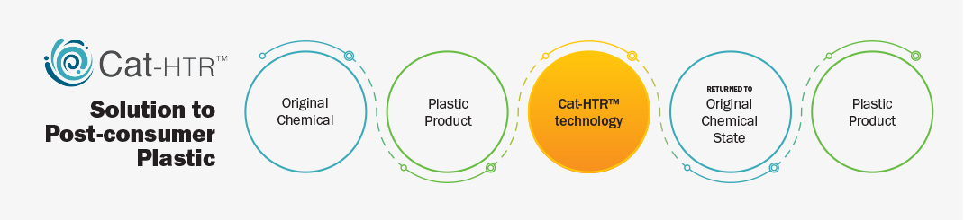 Cat-HTR™ Solution to Prost Consumer Plastic