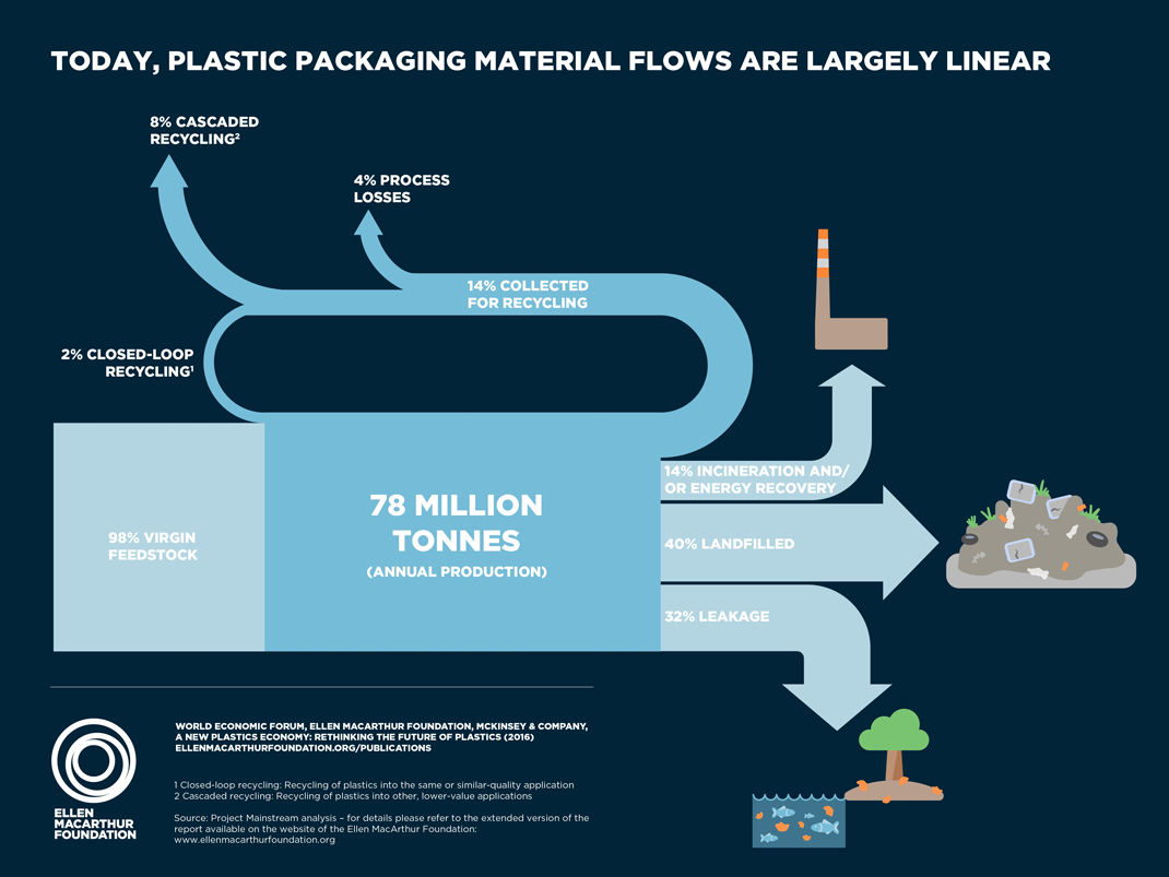 Today, Plastic Packaging Material flows are largely linear